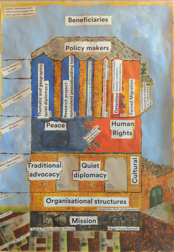 Visual representation of the work undertaken at Quaker House.
